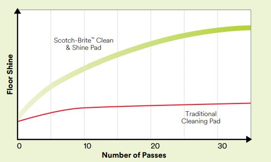 3M Clean & Shine Floor Pads
